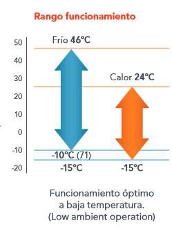 Aire acondicionado Fujitsu ACY125UIA-LM