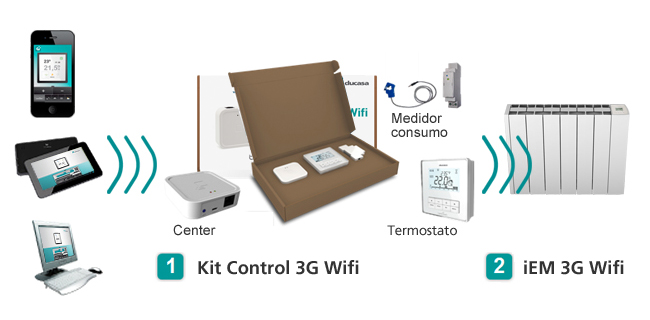 Kit Ducasa 3G Wifi