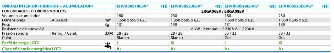Ficha tecnica de la bomba de calor daikin EHVX08S23E6V