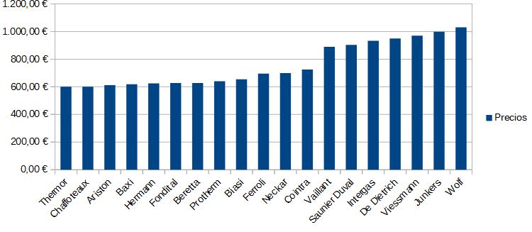 Comparativa de los precios de las calderas de condensacion