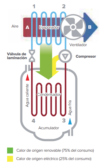 Ciclo termodinamico de bomba de calor ariston