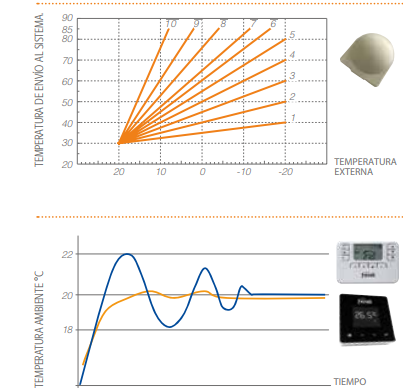 Control remoto caldera ferroli bluehelix pro rrt slim
