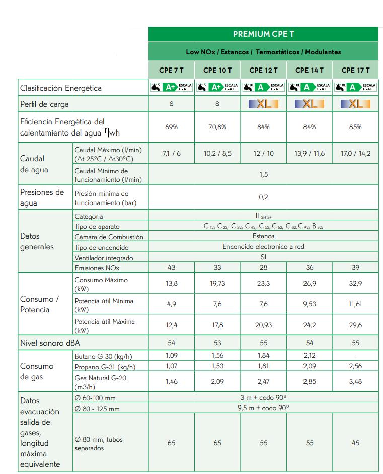 Calentador cointra CPE Low Nox