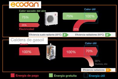 Mitsubishi Ecodan vs Caldera de Gasoil