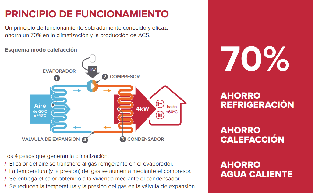 Funcionamiento de bomba de calor ariston