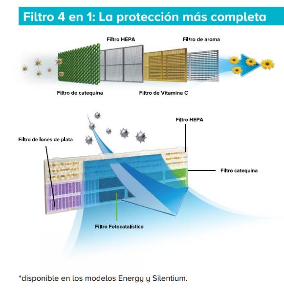 Aire Acondicionado Hisense filtros