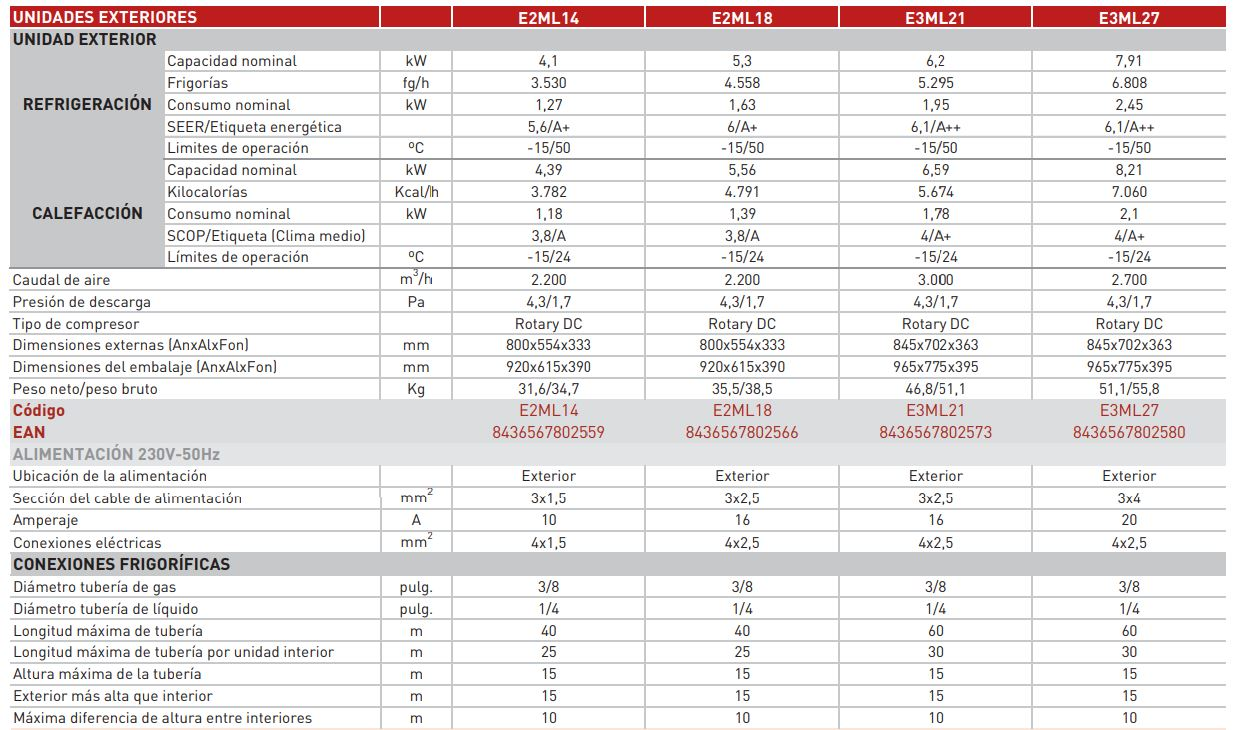 Multisplit unidad exterior eas electric r32