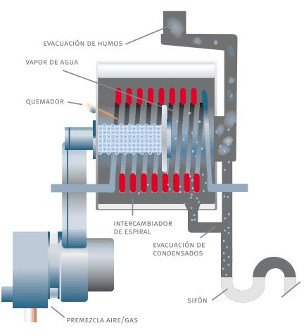la tecnologia de caldera de condensacion