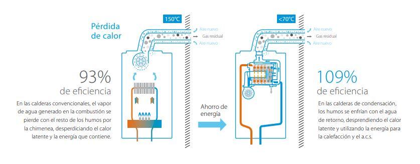 tecnologia de condensacion daikin